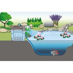 Solární filtrace zahradních jezírek až do 90000 litrů.