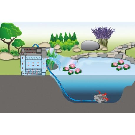 Solární filtrace zahradních jezírek až do objemu 90000 litrů.